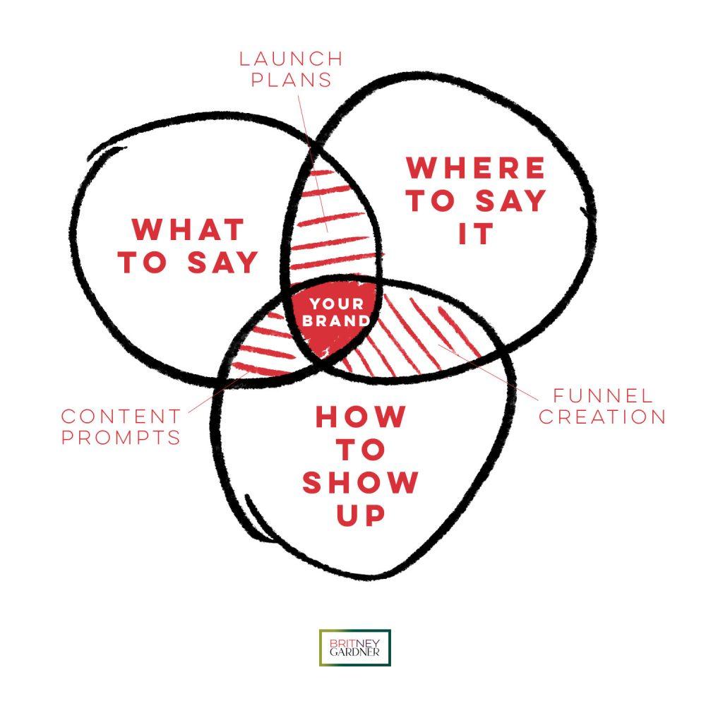 the wheel of branding